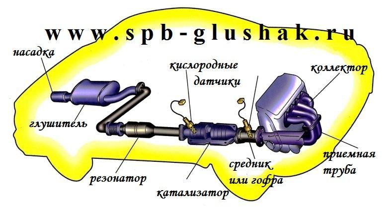 профессиональный ремонт системы выпуска выхлопных газов